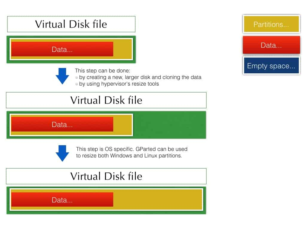 resize virtual disk